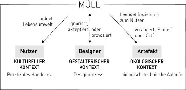 Müll im Designprozess