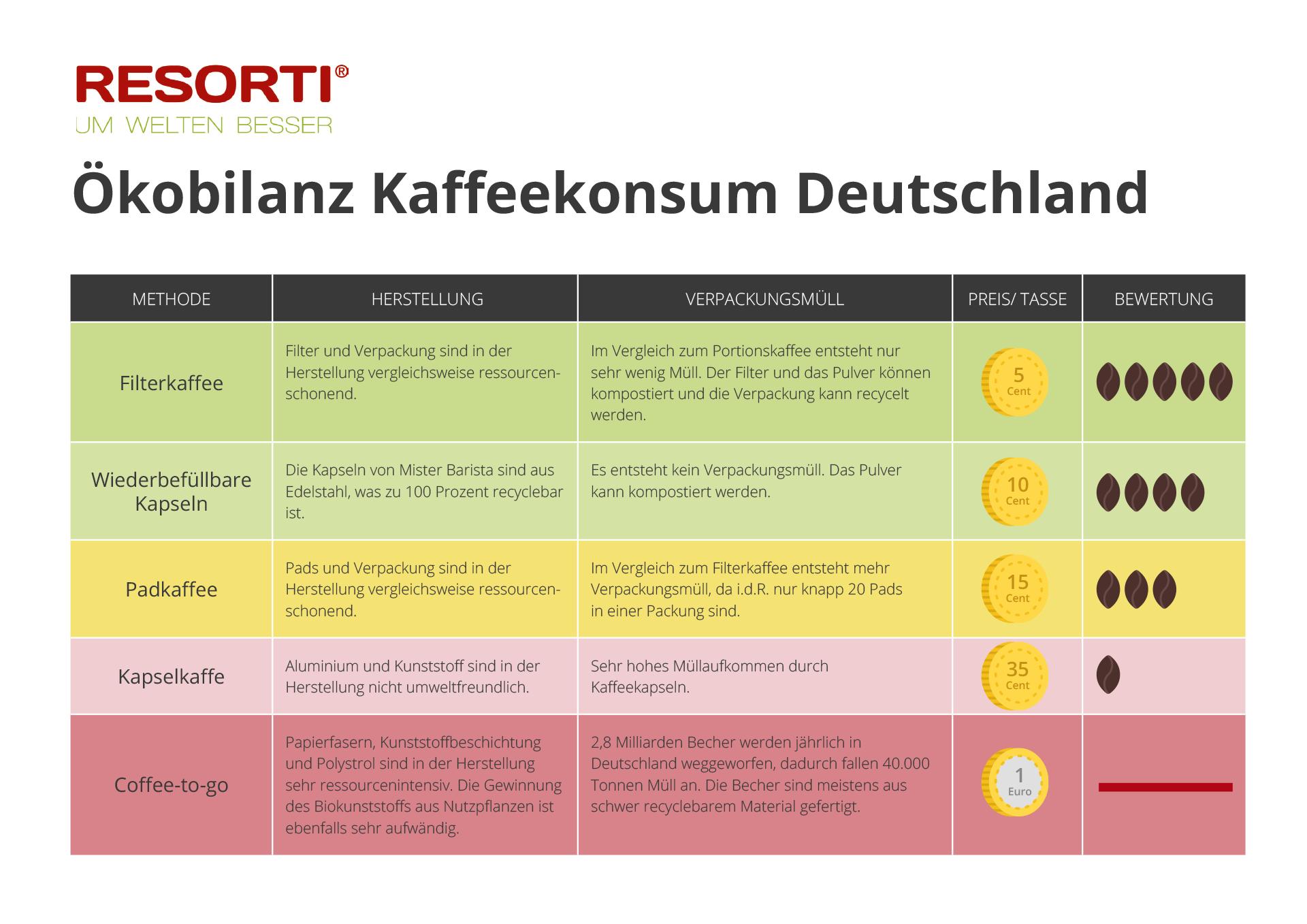 tabelle kobilanz kaffee wie umweltfreundlich ist ihr kaffeekonsum - Okobilanz Beispiel