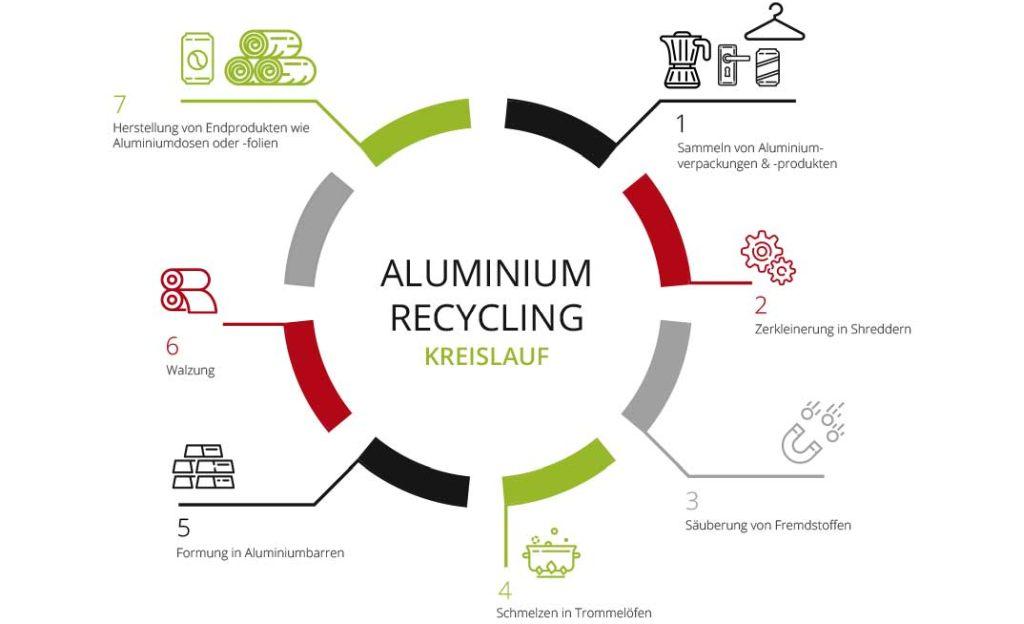Recycling-Kreislauf von Aluminium - RESORTI-Blog