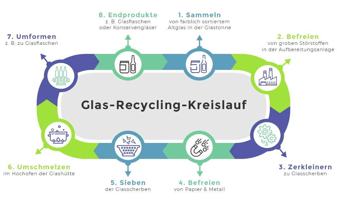 Altglasentsorgung & Glas-Recycling: Was darf in den Glascontainer?