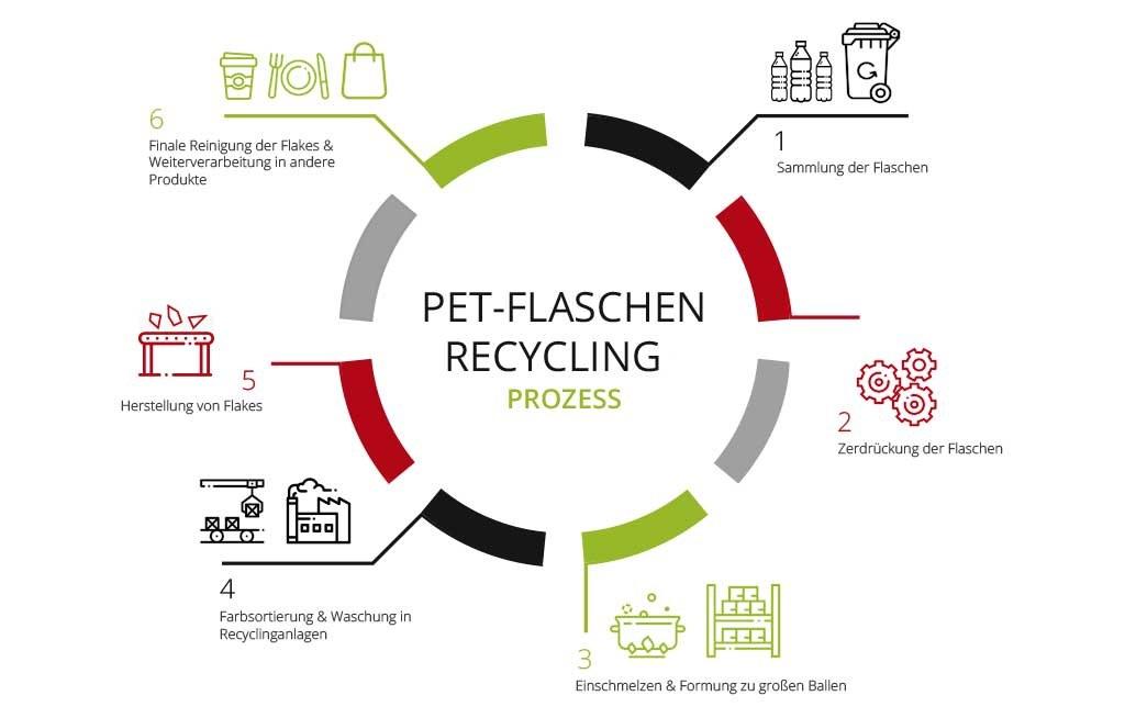 Recycling-Kreislauf von PET-Flaschen - RESORTI-Blog