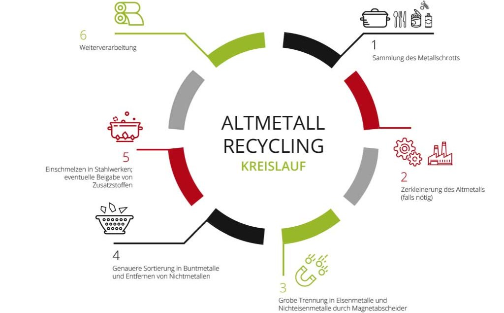 Recycling-Kreislauf Altmetall - RESORTI-Blog