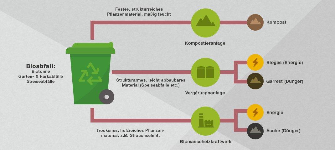 Verwertung von Bioabfall - RESORTI-Blog